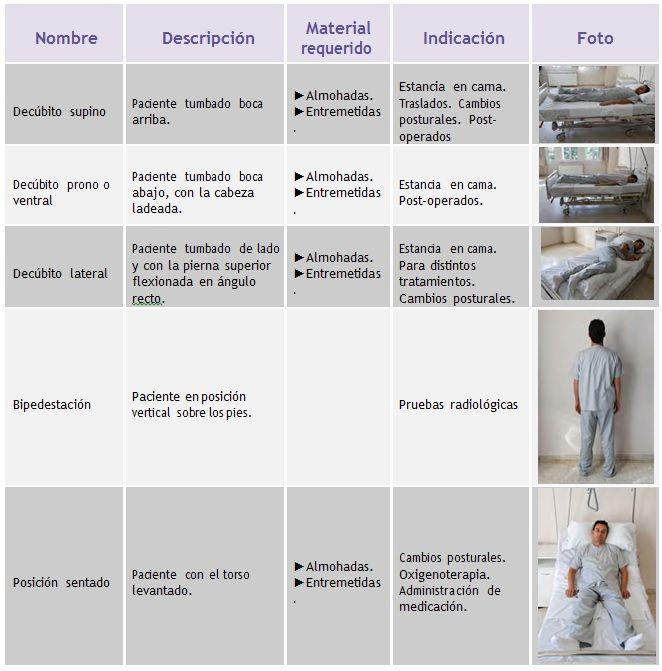 Cuales son las posiciones anatomicas fisioterapia lesiones tratamientos cursos fisioterapia - Cuales son las mejores almohadas para las cervicales ...