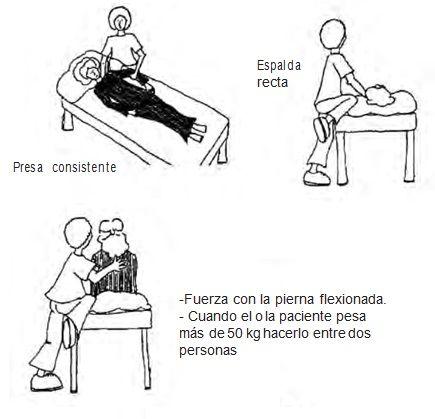 Incorporar al paciente dependiente en la cama