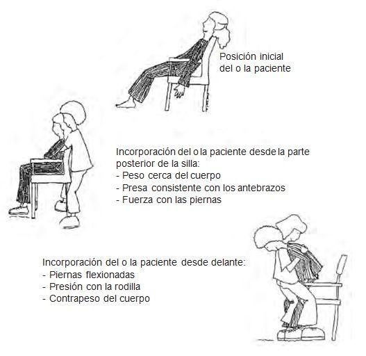 Incorporar al paciente dependiente en la silla