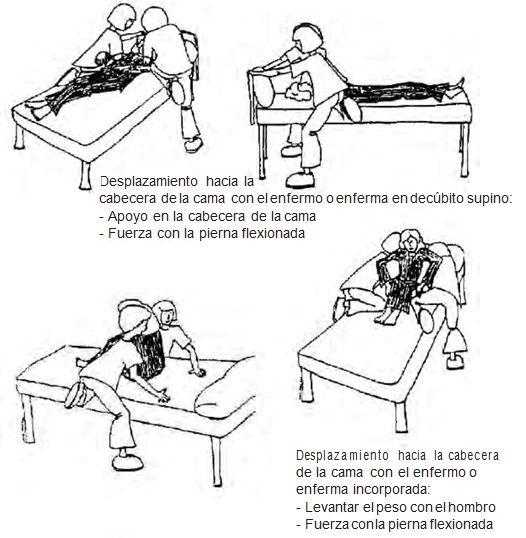 Mover al paciente hacia arriba de la cama