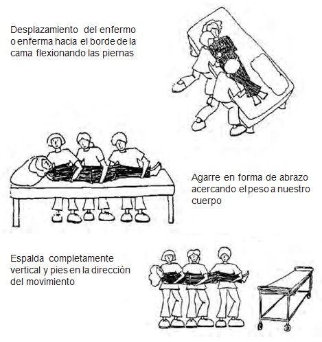 Pasar al paciente de la cama a la camilla