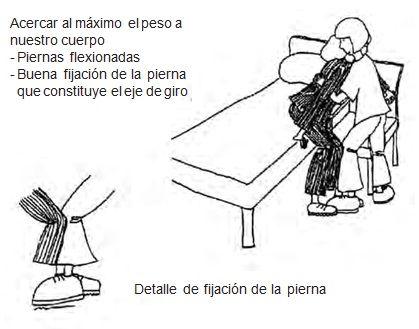 Pasar al paciente de la cama a la silla